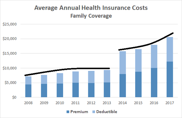 Healt-insurance-costs-chart_b5onZLd_large